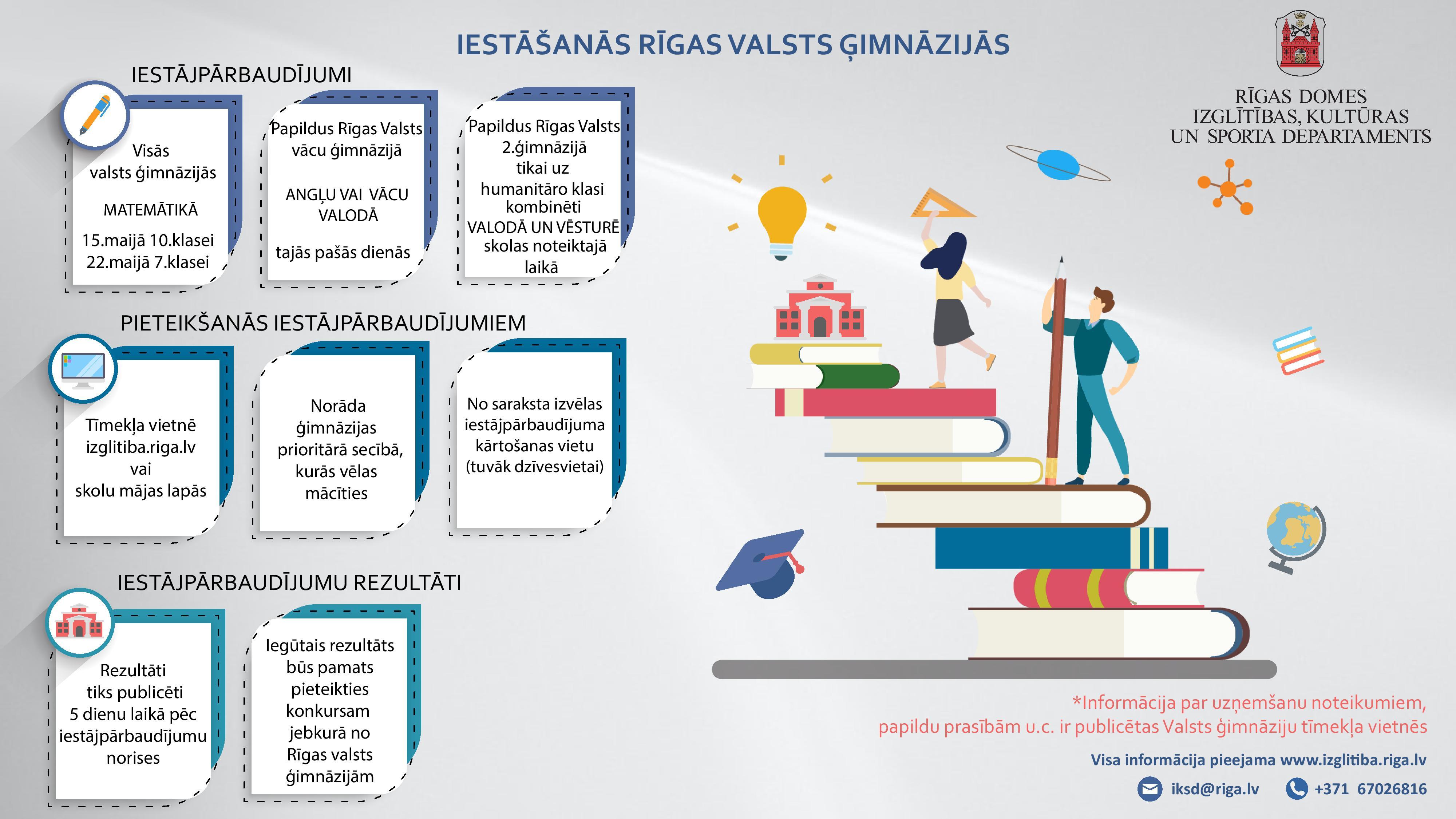 Iestāšanās Rīgas valsts ģimnāzijās infografika