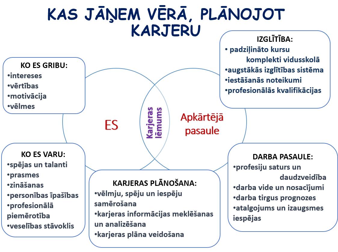 Kas jāņem vērā plānojot karjeras izglītību shēma